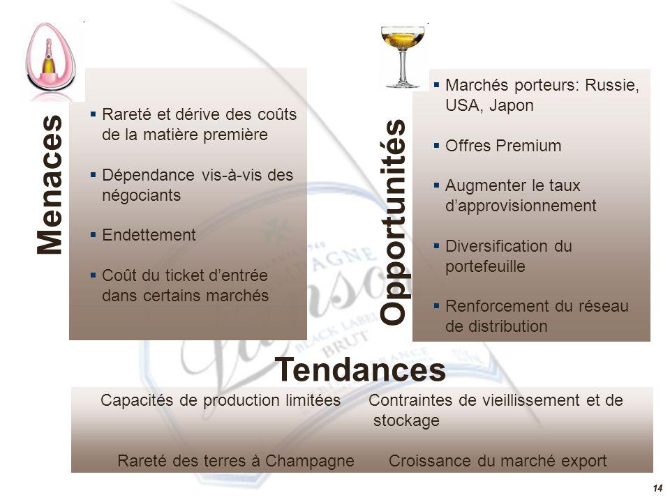 14 Tendances Capacités de production limitéesContraintes de vieillissement et de stockage Rareté des terres à Champagne Croissance du marché export 