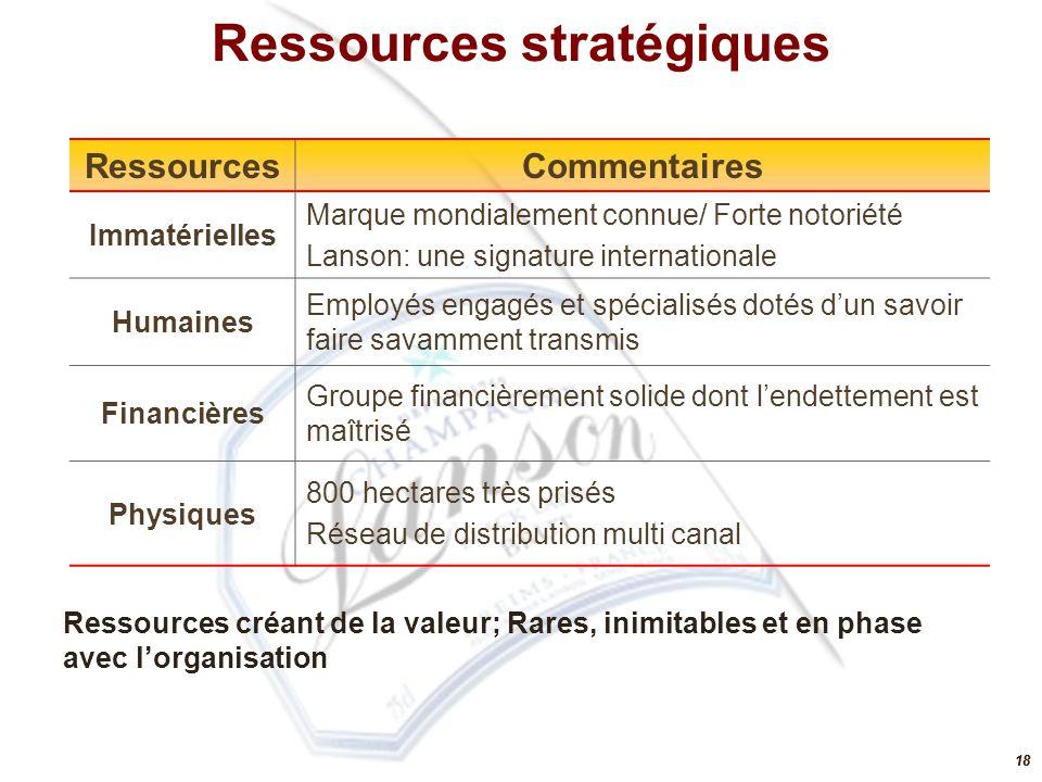 18 RessourcesCommentaires Immatérielles Marque mondialement connue/ Forte notoriété Lanson: une signature internationale Humaines Employés engagés et