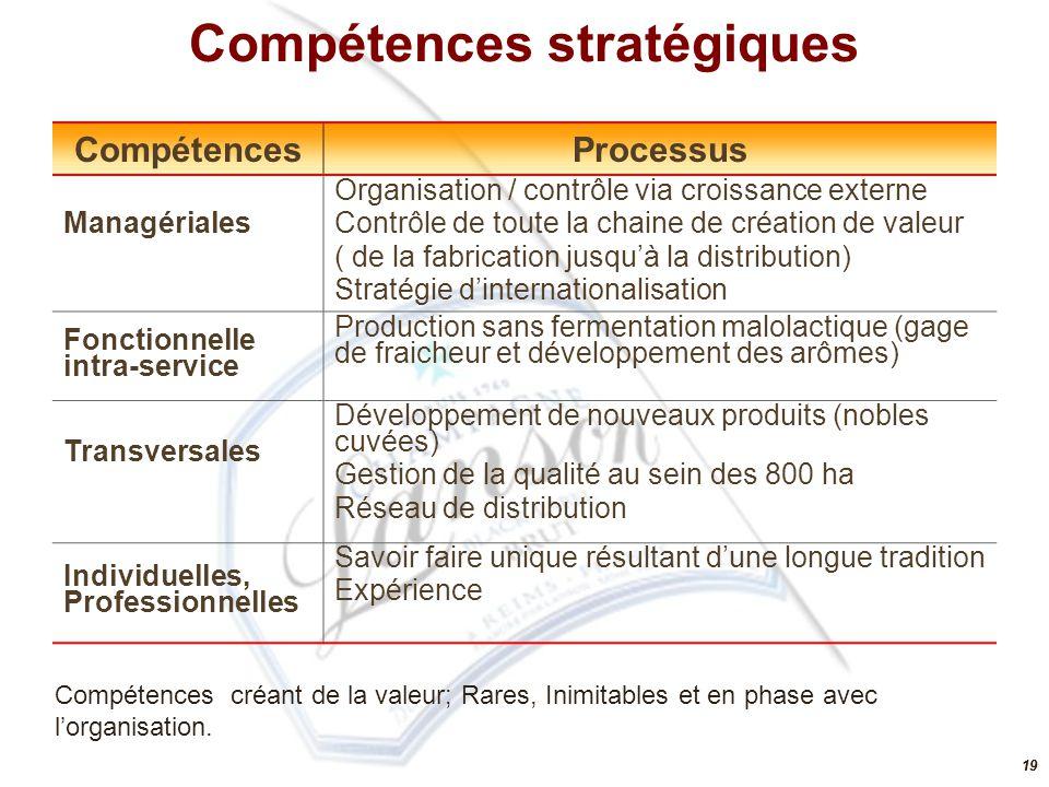 19 CompétencesProcessus Managériales Organisation / contrôle via croissance externe Contrôle de toute la chaine de création de valeur ( de la fabricat