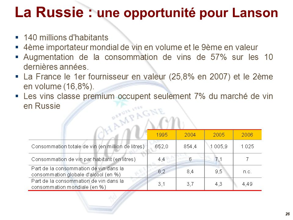 26  140 millions d'habitants  4ème importateur mondial de vin en volume et le 9ème en valeur  Augmentation de la consommation de vins de 57% sur le
