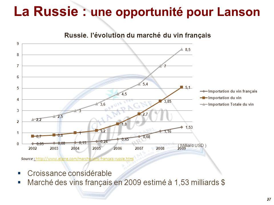 27 ( Milliard USD )  Croissance considérable  Marché des vins français en 2009 estimé à 1,53 milliards $ Source : http://www.eligne.com/marche-vins-