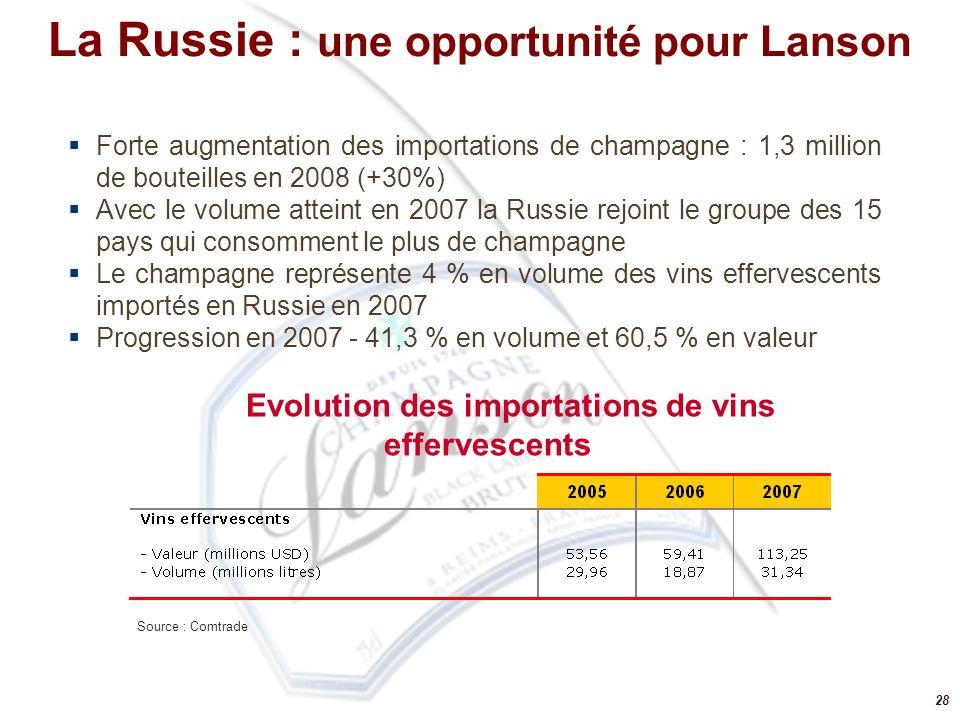 28  Forte augmentation des importations de champagne : 1,3 million de bouteilles en 2008 (+30%)  Avec le volume atteint en 2007 la Russie rejoint le