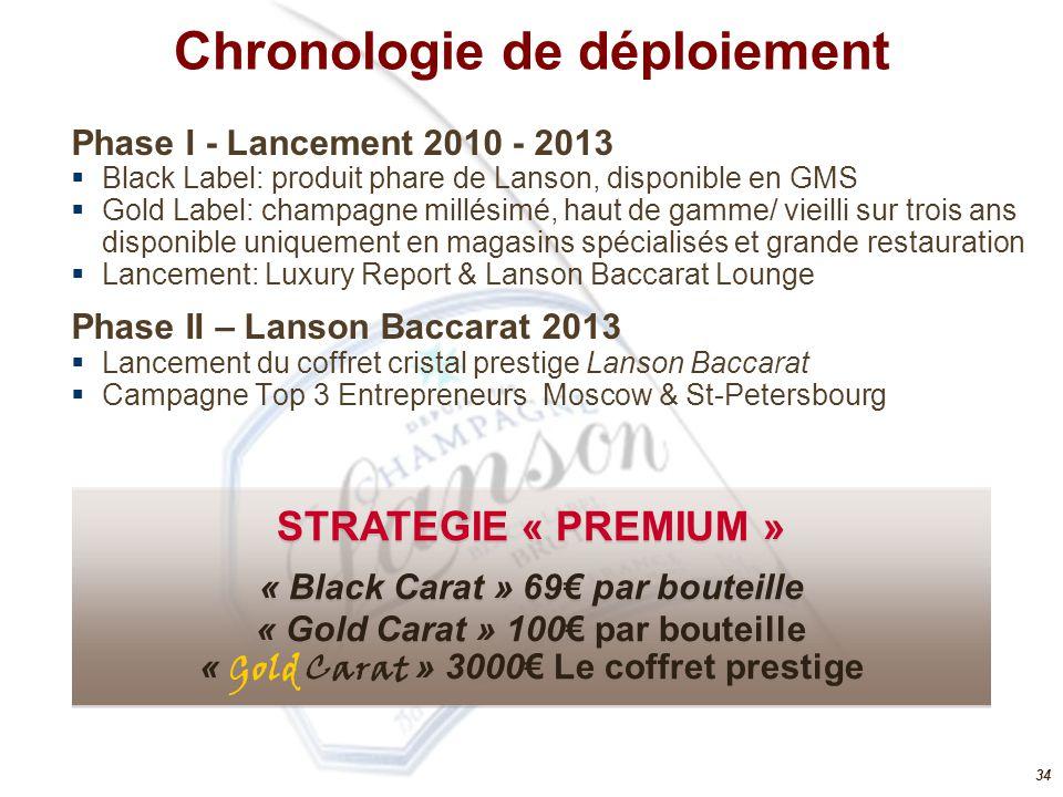 34 Phase I - Lancement 2010 - 2013  Black Label: produit phare de Lanson, disponible en GMS  Gold Label: champagne millésimé, haut de gamme/ vieilli