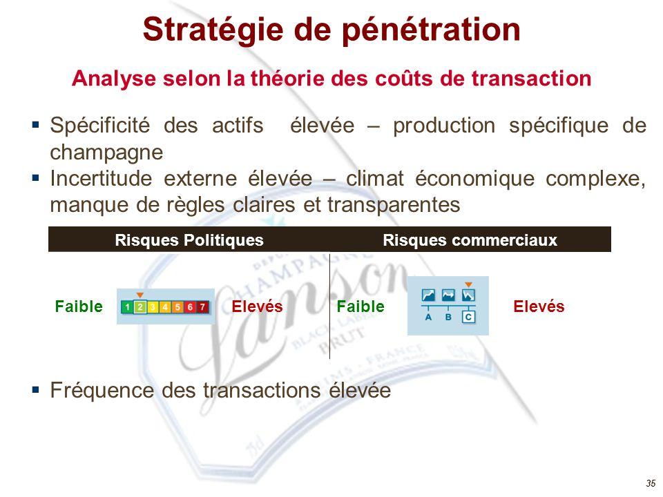 35 Analyse selon la théorie des coûts de transaction  Spécificité des actifs élevée – production spécifique de champagne  Incertitude externe élevée