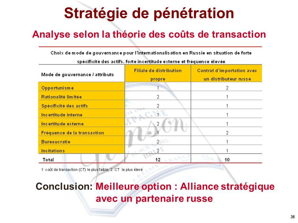 36 Conclusion: Meilleure option : Alliance stratégique avec un partenaire russe Analyse selon la théorie des coûts de transaction Stratégie de pénétra