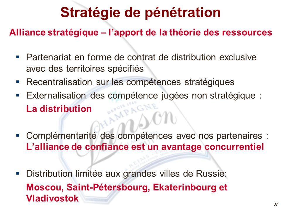 37  Partenariat en forme de contrat de distribution exclusive avec des territoires spécifiés  Recentralisation sur les compétences stratégiques  Ex