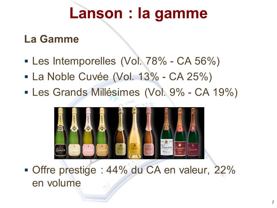 7 Lanson : la gamme La Gamme  Les Intemporelles (Vol. 78% - CA 56%)  La Noble Cuvée (Vol. 13% - CA 25%)  Les Grands Millésimes (Vol. 9% - CA 19%) 