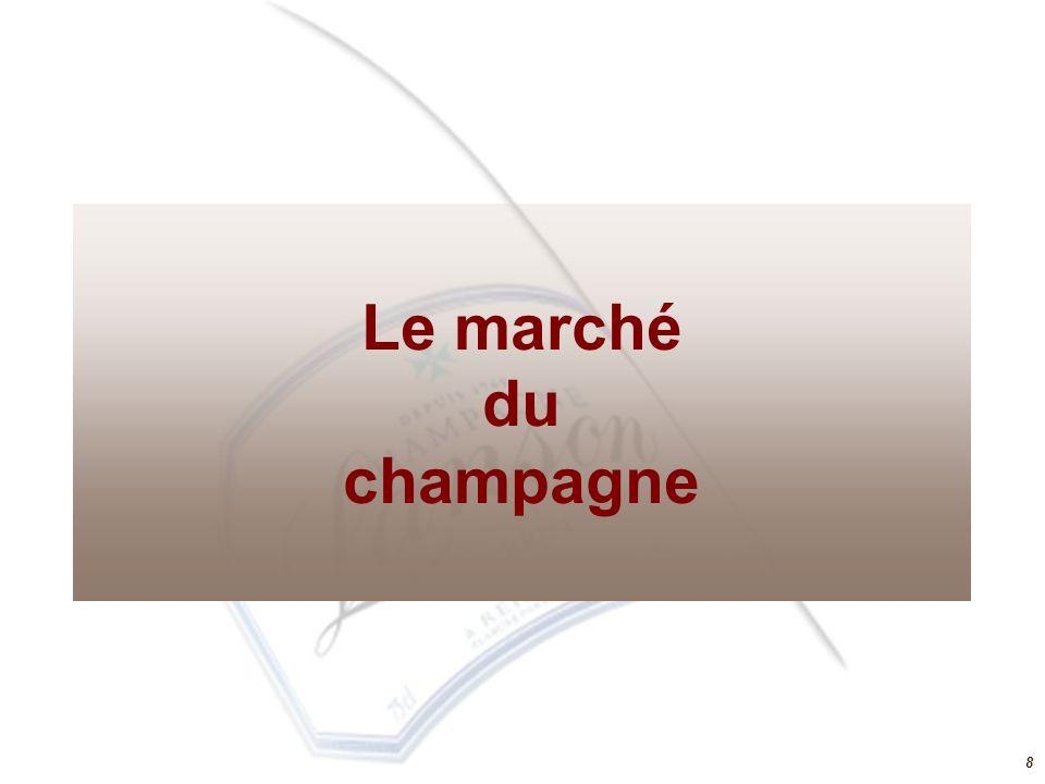8 Le marché du champagne