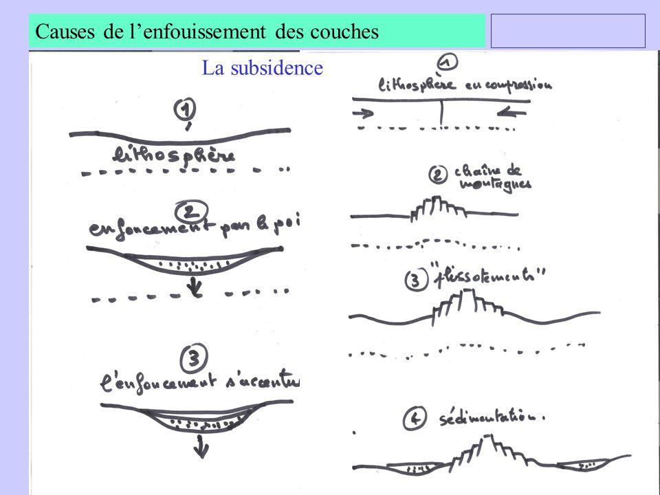 Causes de l'enfouissement des couches La subsidence