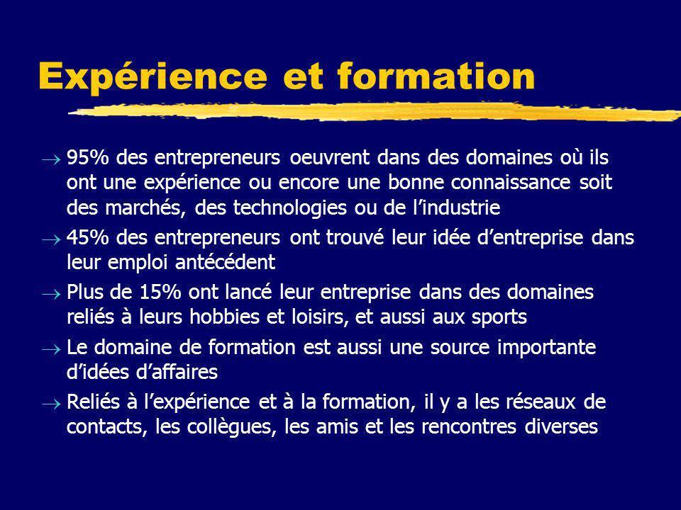 Expérience et formation  95% des entrepreneurs oeuvrent dans des domaines où ils ont une expérience ou encore une bonne connaissance soit des marchés