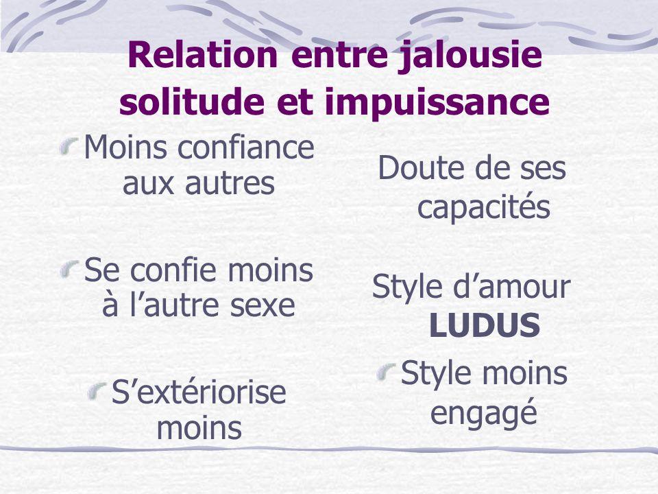 Relation entre jalousie solitude et impuissance Moins confiance aux autres Se confie moins à l'autre sexe S'extériorise moins Doute de ses capacités Style d'amour LUDUS Style moins engagé