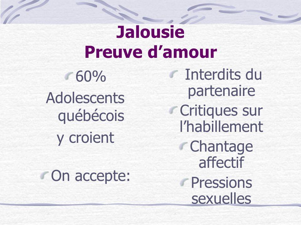 Jalousie Preuve d'amour 60% Adolescents québécois y croient On accepte: Interdits du partenaire Critiques sur l'habillement Chantage affectif Pressions sexuelles