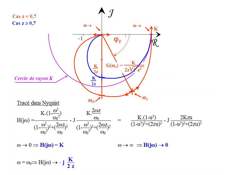  0 K   rr rr K 2z K 2z 1-z 2 G(  r ) = 00 Cercle de rayon K Cas z < 0,7 Cas z  0,7 K 2z