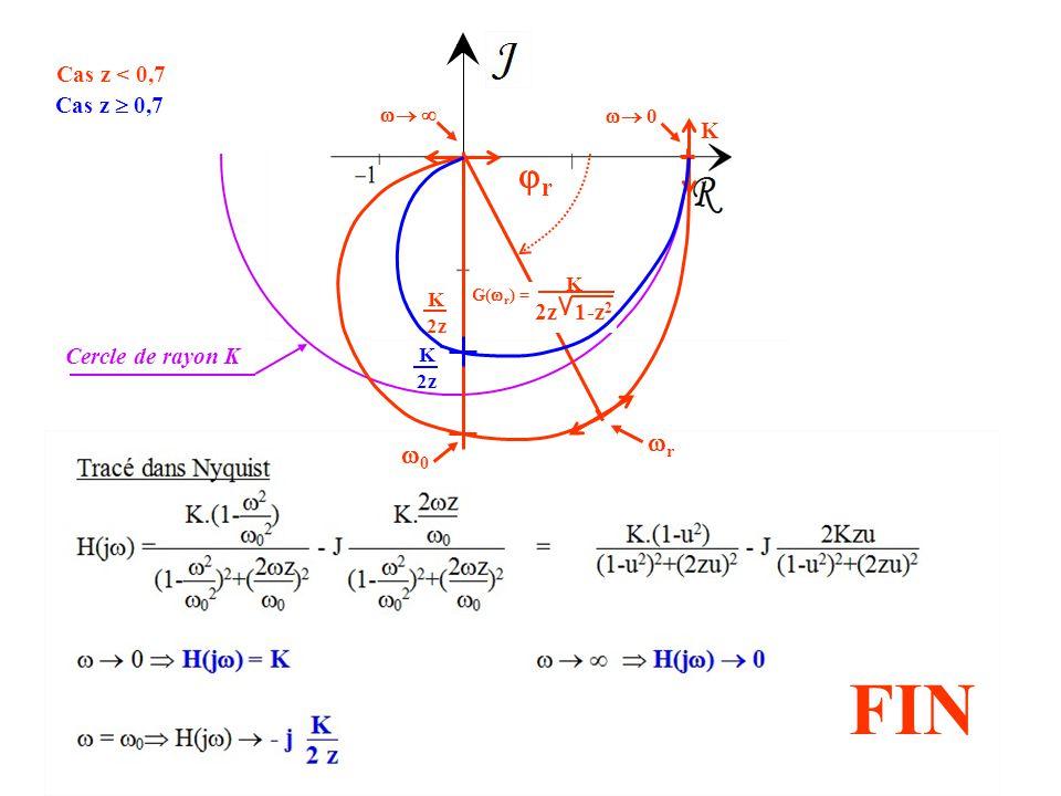  0 K   rr rr K 2z K 2z 1-z 2 G(  r ) = 00 Cercle de rayon K Cas z < 0,7 Cas z  0,7 K 2z FIN