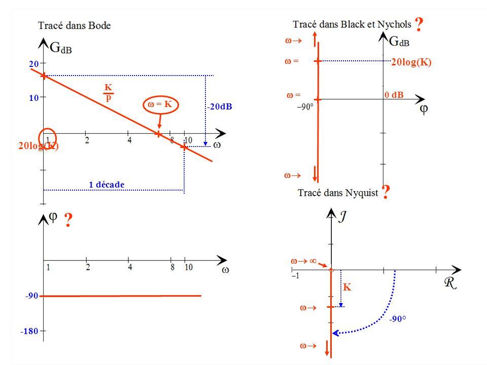 20log(K) 10 20 -20dB 1 décade  = K K p -90 -180 ? ? 20log(K)  = 1  = K 0 dB  0   -90°    0 K  1 ?