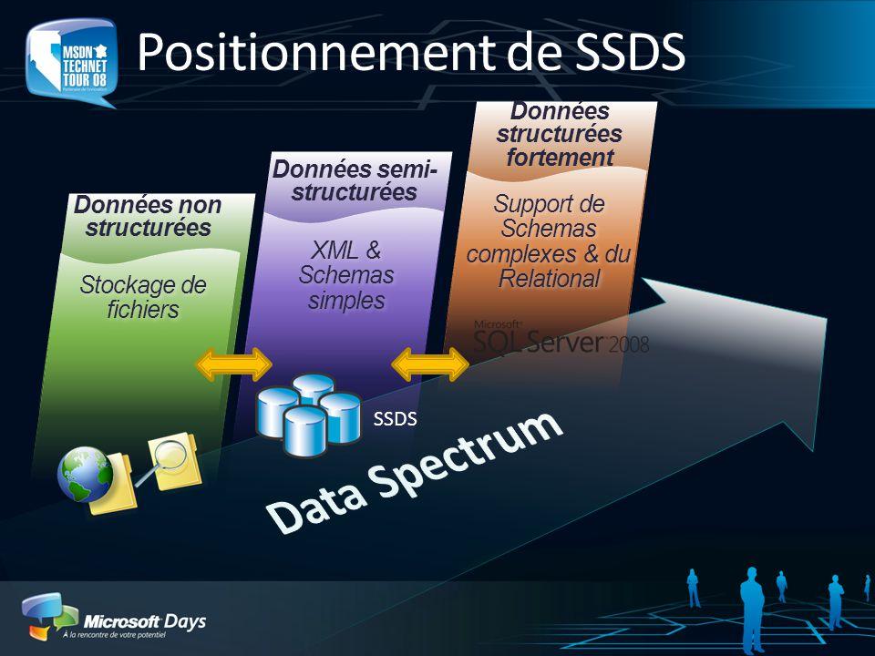 Positionnement de SSDS XML & Schemas simples Support de Schemas complexes & du Relational Stockage de fichiers Données non structurées Données semi- structurées Données structurées fortement SSDS
