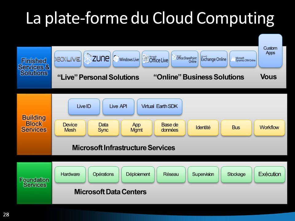 28 La plate-forme du Cloud Computing
