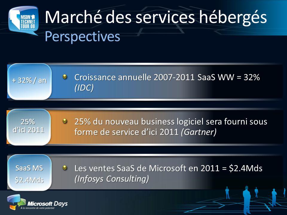 Marché des services hébergés Perspectives SaaS MS $2.4Mds 25% d'ici 2011 + 32% / an Croissance annuelle 2007-2011 SaaS WW = 32% (IDC) Les ventes SaaS de Microsoft en 2011 = $2.4Mds (Infosys Consulting) 25% du nouveau business logiciel sera fourni sous forme de service d'ici 2011 (Gartner)