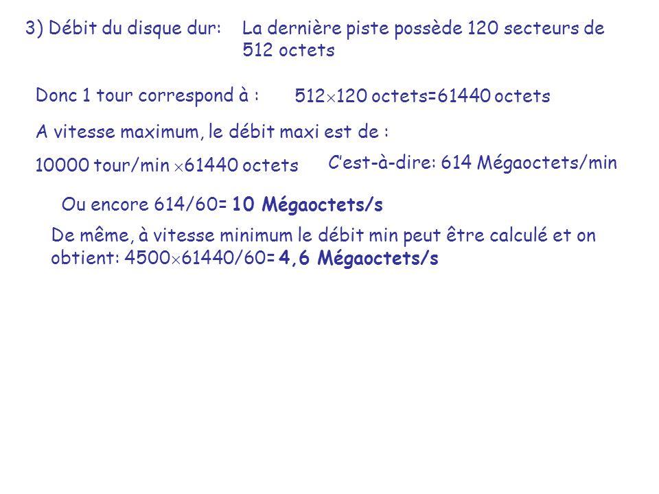3) Débit du disque dur:La dernière piste possède 120 secteurs de 512 octets Donc 1 tour correspond à :512  120 octets=61440 octets A vitesse maximum, le débit maxi est de : 10000 tour/min  61440 octets C'est-à-dire: 614 Mégaoctets/min Ou encore 614/60= 10 Mégaoctets/s De même, à vitesse minimum le débit min peut être calculé et on obtient: 4500  61440/60= 4,6 Mégaoctets/s