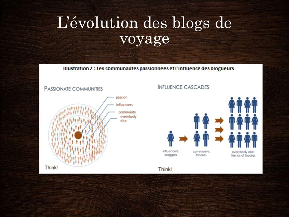 L'évolution des blogs de voyage