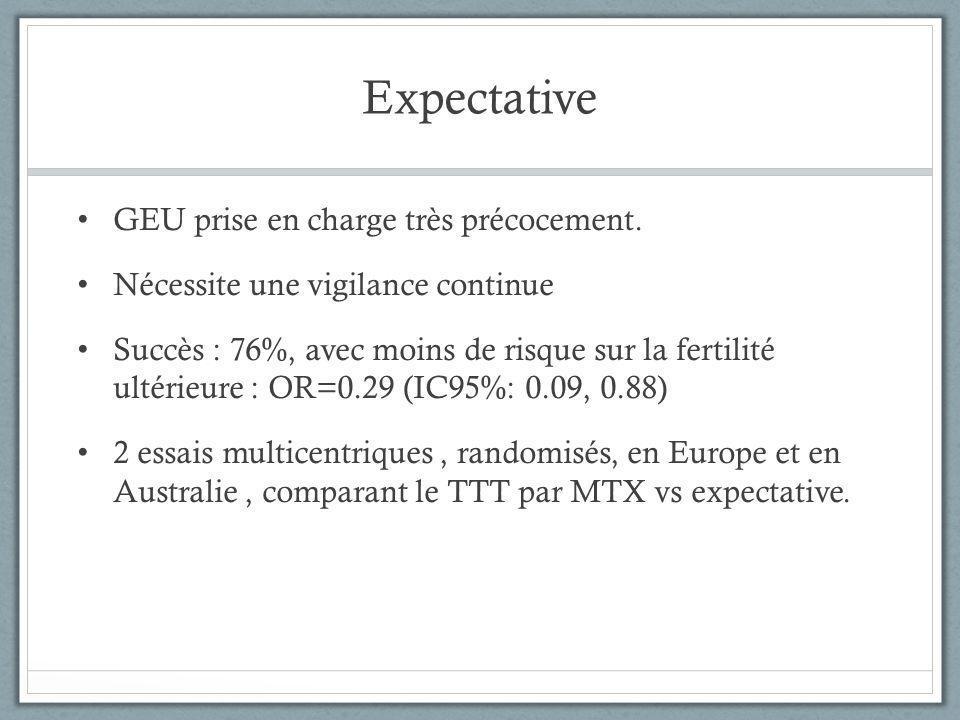 Expectative GEU prise en charge très précocement. Nécessite une vigilance continue Succès : 76%, avec moins de risque sur la fertilité ultérieure : OR