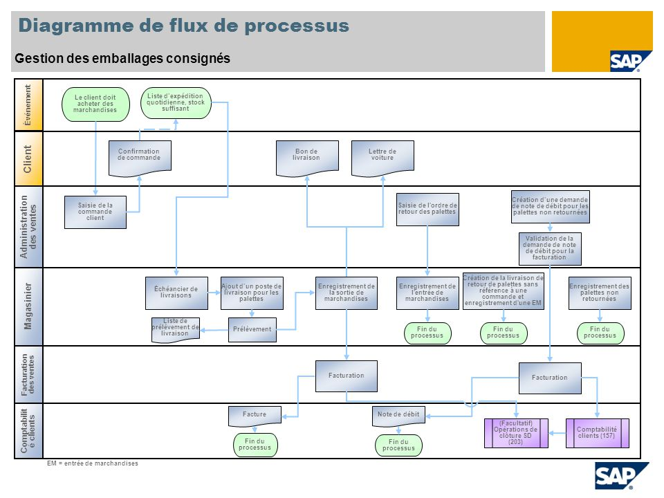 Diagramme de flux de processus Gestion des emballages consignés Comptabilit é clients Magasinier Le client doit acheter des marchandises EM = entrée d