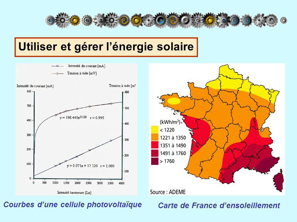 Une démarche: Les groupes A et C (Embarqué et borne) Le choix du panneau solaire Besoins en énergie (En parallèle avec des TP) Possibilités suivant ensoleillement Choix d'une surface de panneau Pluridisciplinarité Différents types de photopiles Pluridisciplinarité Utiliser et gérer l'énergie solaire