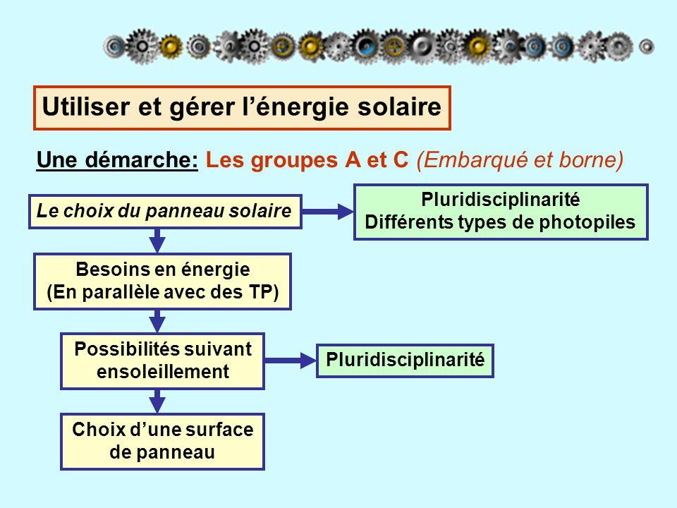 Une démarche: Les groupes A et C (Embarqué et borne) Le choix du panneau solaire Besoins en énergie (En parallèle avec des TP) Possibilités suivant en