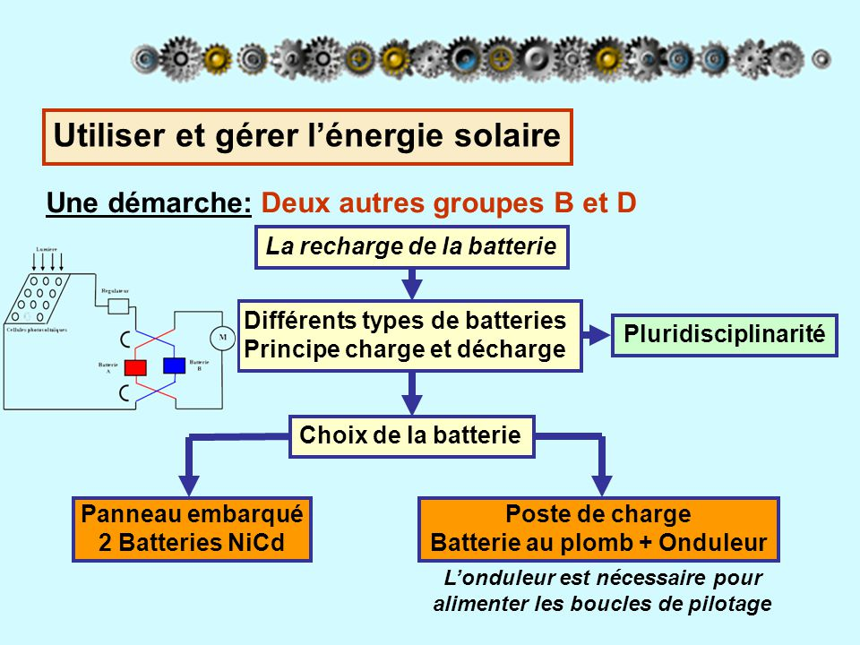 Une démarche: Deux autres groupes B et D La recharge de la batterie Différents types de batteries Principe charge et décharge Pluridisciplinarité Choi