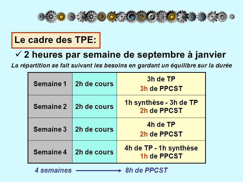 Le cadre des TPE: 2 heures par semaine de septembre à janvier Semaine 12h de cours 3h de TP 3h de PPCST Semaine 22h de cours 1h synthèse - 3h de TP 2h