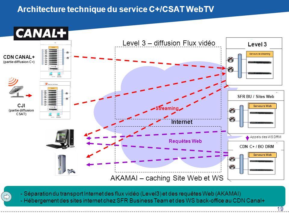 Architecture technique du service C+/CSAT WebTV Internet Serveurs Web Streaming Requêtes Web Level 3 CDN CANAL+ (partie diffusion C+) Serveurs Web CDN