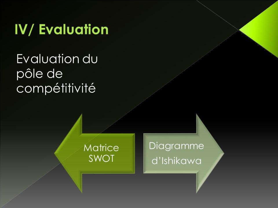 Evaluation du pôle de compétitivité Matrice SWOT Diagramme d'Ishikawa