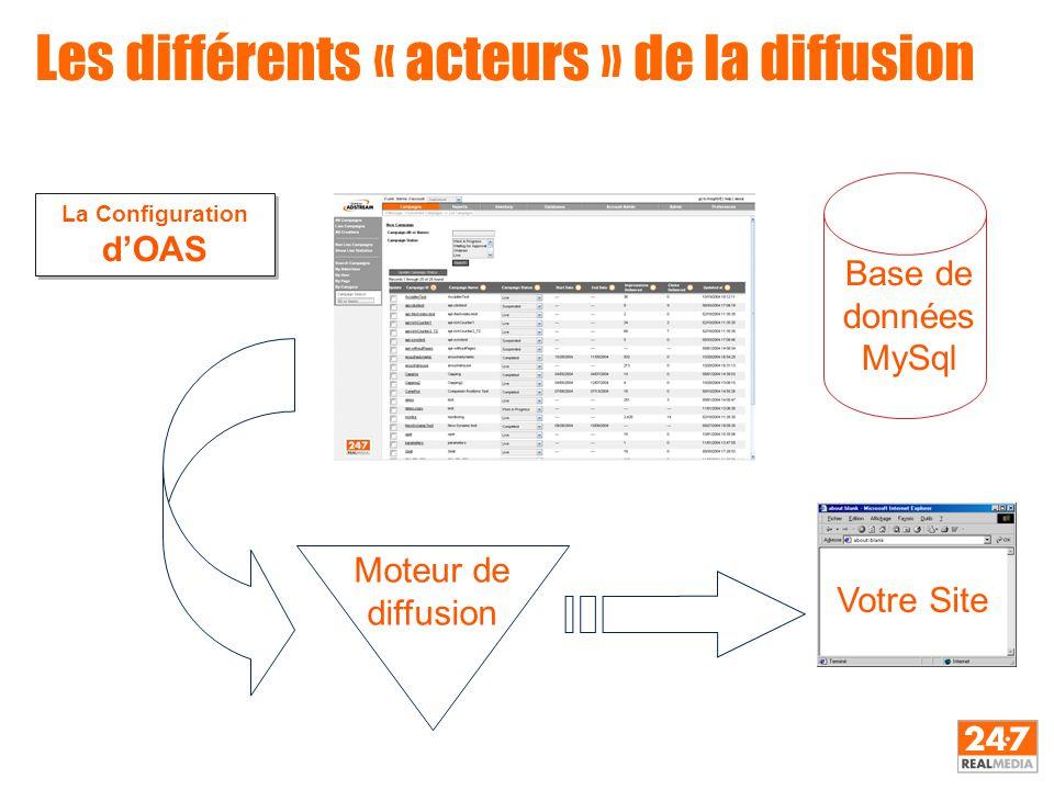 Les différents « acteurs » de la diffusion La Configuration d'OAS Base de données MySql Moteur de diffusion Votre Site
