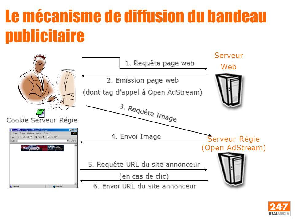Le mécanisme de diffusion du bandeau publicitaire 1. Requête page web 2. Emission page web (dont tag d'appel à Open AdStream) 4. Envoi Image 5. Requêt