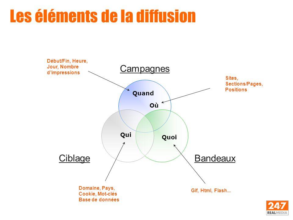 Les éléments de la diffusion Campagnes BandeauxCiblage Début/Fin, Heure, Jour, Nombre d'impressions Sites, Sections/Pages, Positions Domaine, Pays, Co