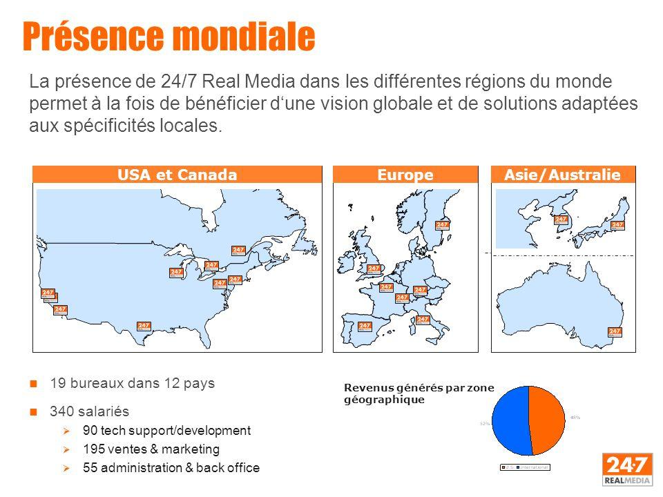 n 19 bureaux dans 12 pays n 340 salariés  90 tech support/development  195 ventes & marketing  55 administration & back office Présence mondiale US