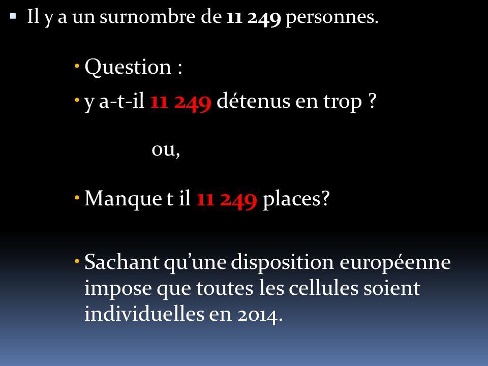  Il y a un surnombre de 11 249 personnes.  Question :  y a-t-il 11 249 détenus en trop .