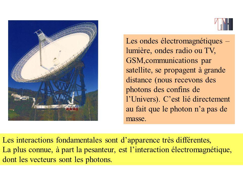 Les interactions fondamentales sont d'apparence très différentes, La plus connue, à part la pesanteur, est l'interaction électromagnétique, dont les vecteurs sont les photons.