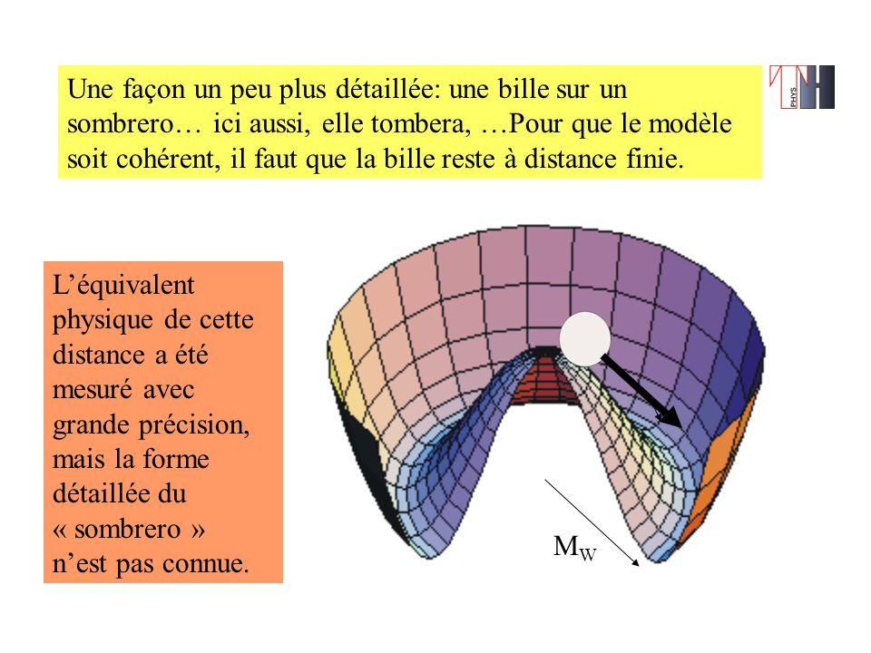 Une façon un peu plus détaillée: une bille sur un sombrero… ici aussi, elle tombera, …Pour que le modèle soit cohérent, il faut que la bille reste à distance finie.