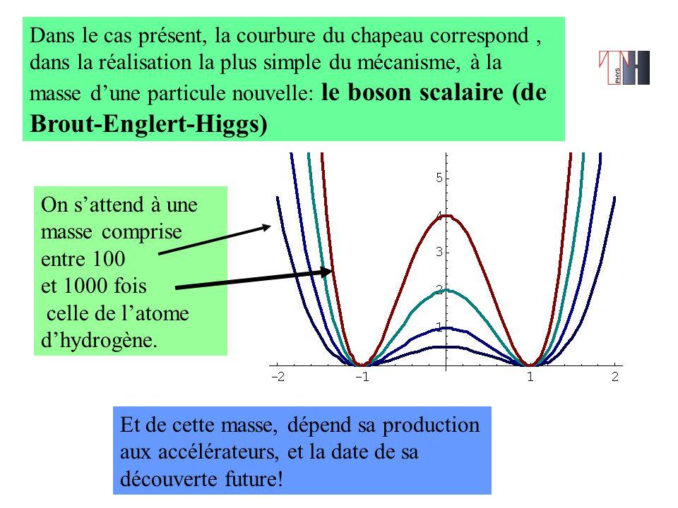Dans le cas présent, la courbure du chapeau correspond, dans la réalisation la plus simple du mécanisme, à la masse d'une particule nouvelle: le boson scalaire (de Brout-Englert-Higgs) On s'attend à une masse comprise entre 100 et 1000 fois celle de l'atome d'hydrogène.