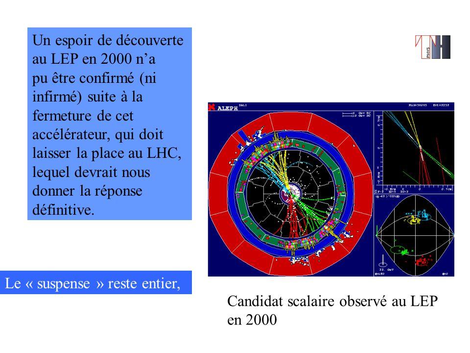 Un espoir de découverte au LEP en 2000 n'a pu être confirmé (ni infirmé) suite à la fermeture de cet accélérateur, qui doit laisser la place au LHC, lequel devrait nous donner la réponse définitive.