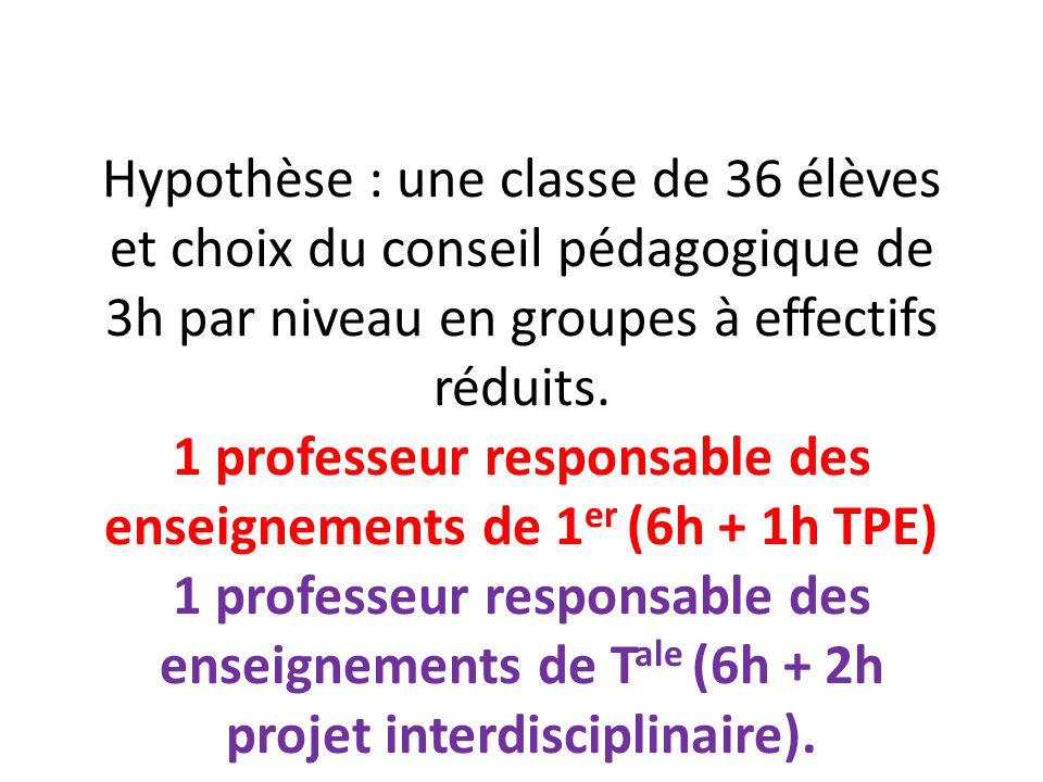 Hypothèse : une classe de 36 élèves et choix du conseil pédagogique de 3h par niveau en groupes à effectifs réduits. 1 professeur responsable des ense
