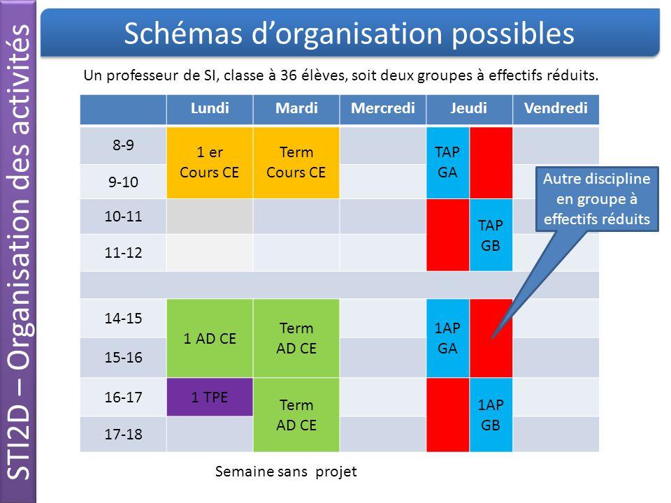Schémas d'organisation possibles STI2D – Organisation des activités LundiMardiMercrediJeudiVendredi 8-9 1 er Cours CE Term Cours CE TAP GA 9-10 10-11