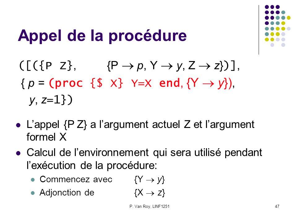 P. Van Roy, LINF125147 Appel de la procédure ([({P Z},{P  p, Y  y, Z  z} )], { p = (proc {$ X} Y=X end, {Y  y}), y, z =1}) L'appel {P Z} a l'argum