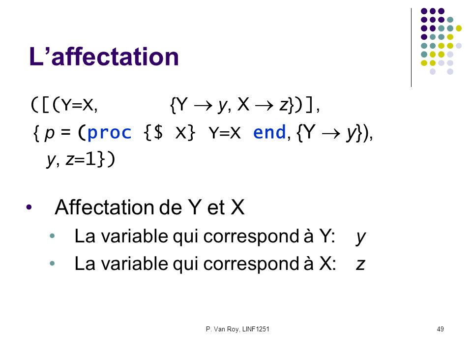 P. Van Roy, LINF125149 L'affectation ([(Y=X,{Y  y, X  z} )], { p = (proc {$ X} Y=X end, {Y  y}), y, z =1}) Affectation de Y et X La variable qui co