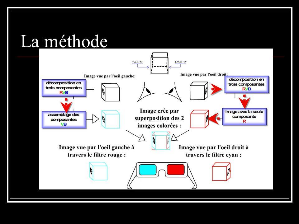 La méthode