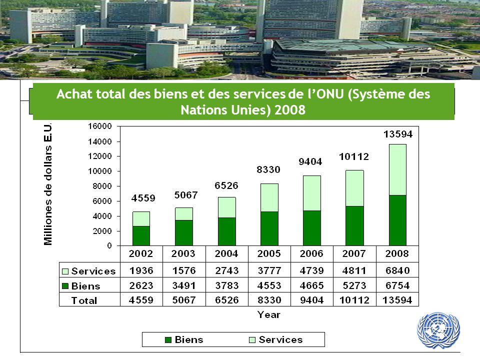 Achat total des biens et des services de l'ONU (Système des Nations Unies) 2008