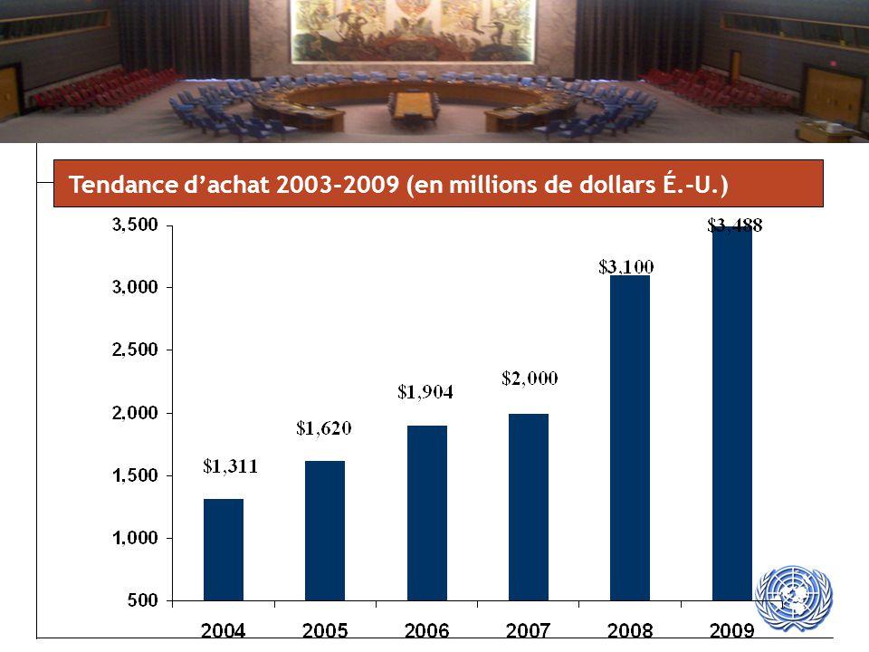 Tendance d'achat 2003-2009 (en millions de dollars É.-U.)