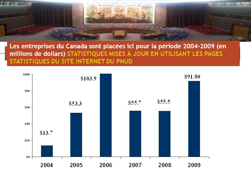 Les entreprises du Canada sont placées ici pour la période 2004-2009 (en millions de dollars) STATISTIQUES MISES À JOUR EN UTILISANT LES PAGES STATISTIQUES DU SITE INTERNET DU PNUD