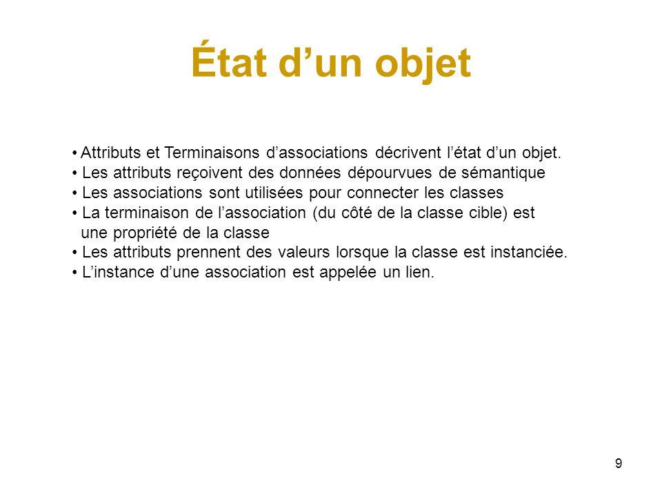 50 Classe-association Parfois, une association doit posséder des propriétés.